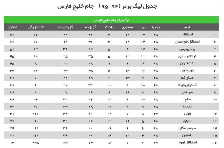 جدول لیگ برتر در پایان هفته 28